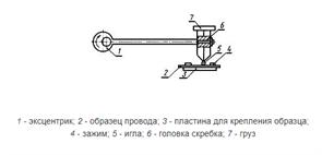 Стенд для определения стойкости к истиранию проводов МТ 521. ГОСТ 15634.2-70, ГОСТ 14340.10-69