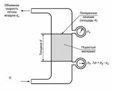 Установка с цилиндрическим сечением измерительной камеры для определения сопротивления продуванию по методу А МТ 180. ГОСТ EN 29053-2011, ISO 9053